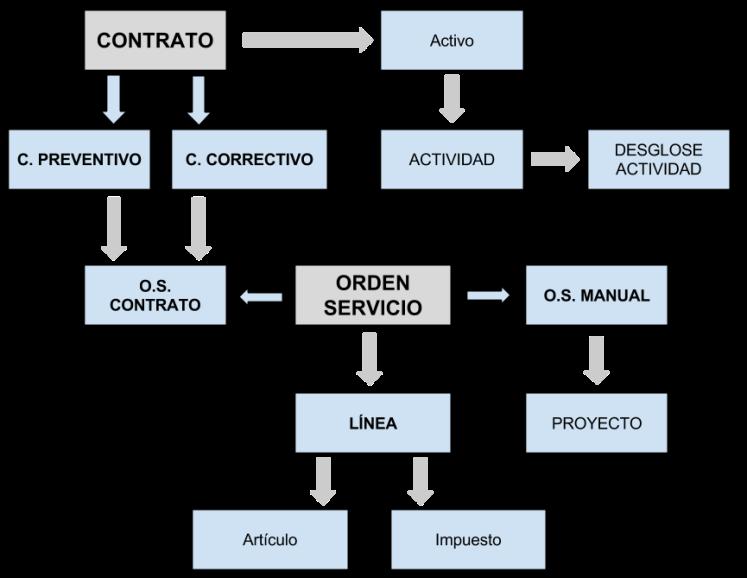 Diagrama general sistema